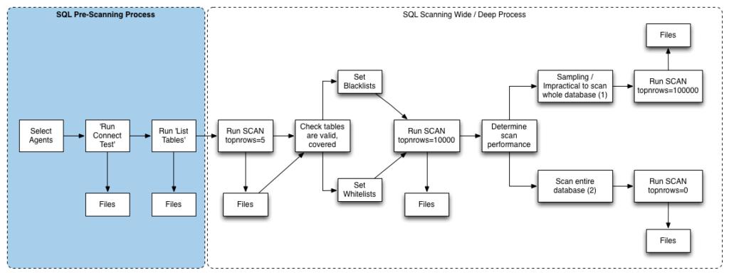 SQL Pre-Scan