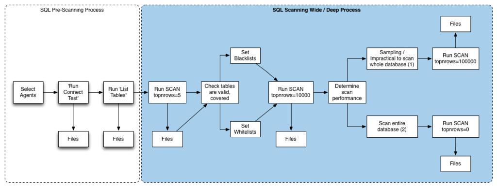 SQL Wide/Deep Process
