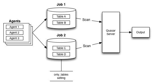 Big Database
