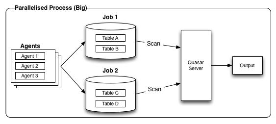 Parallelised Process (big)
