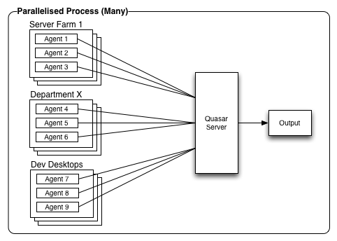 Parallelised Process (Many)