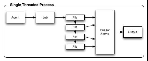 Single Threaded Process
