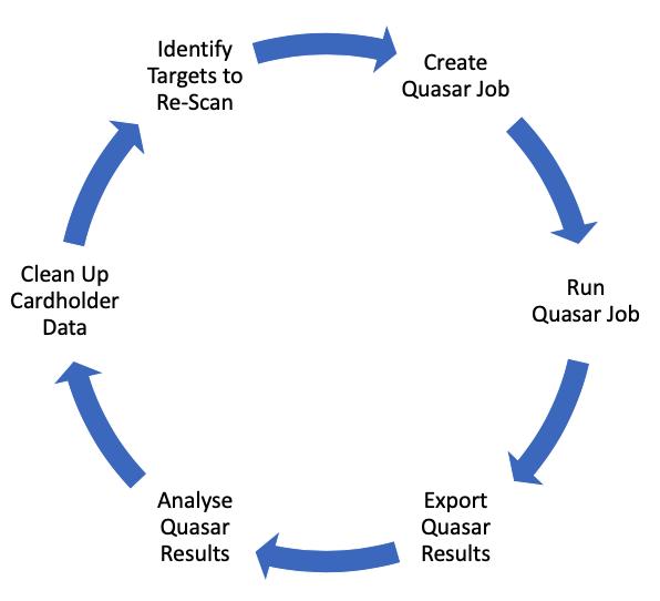 Scan Process